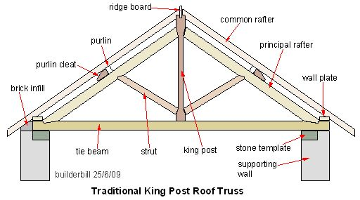A Timber Roof Truss Is A Structural Framework Of Timbers