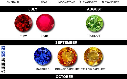Traditional Birthstones By Month