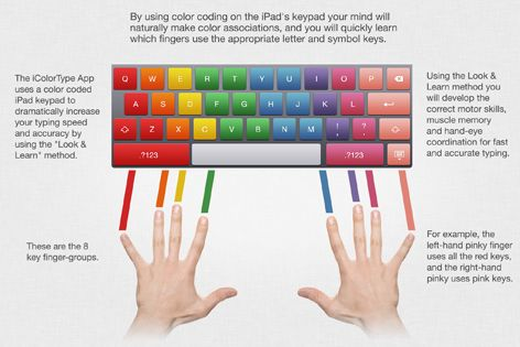 iColorType for iPad Learn and Improve Touch Typing and