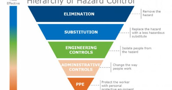 Five Mistakes To Avoid When Using The Hierarchy Of Hazard Control