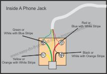 DIY Home Telephone Wiring | Telephone, Phone jack, Telephone jack | With Internet Telephone Wiring Diagram |  | Pinterest