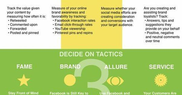 Infographic: The 4 Steps to Social Media Marketing | visualizing social media | Scoop.it