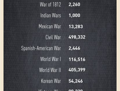 How many Americans have died in U.S. wars? | Military, War ...
