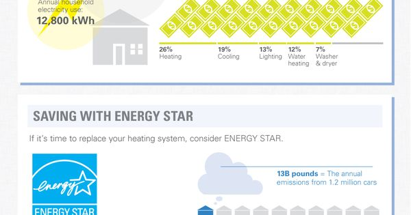The Heating Season Footprint Infographic Infographic What Is Climate Home Schooling