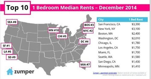 What It Costs To Rent An Apartment In 60 Nyc Neighborhoods Rent Prices Nyc Neighborhoods City