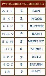 Pythagorean Numerology Chart