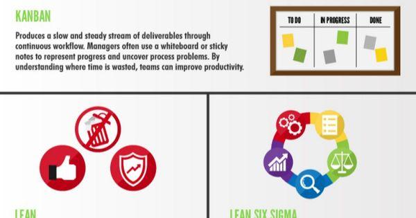 16 metodologías de gestión de proyectos