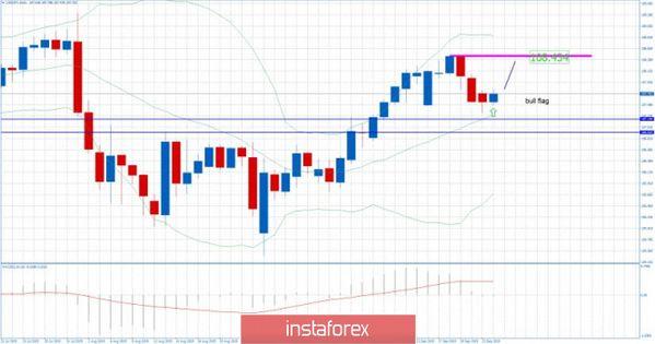 Trailing Stop Expert Advisor Trade With Stuart Chart Line Chart