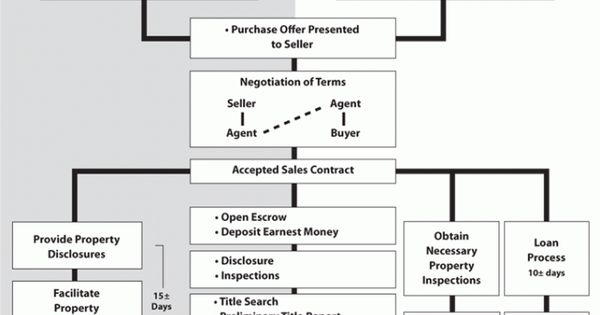 Legal Real Estate Transaction Flow Chart : Real estate transaction flow chart things of
