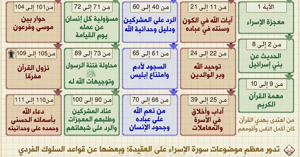 افهم آيات القرآن التفسير الميسر بتصاميم واضحة ومبسطة يسهل فهمها ونشرها بمختلف الوسائط Quran Tafseer Quran Book Quran Recitation