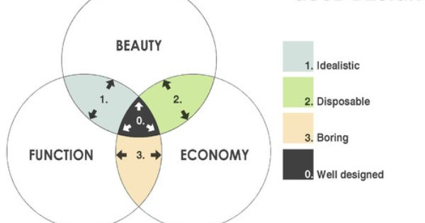 Good Design Venn Diagram By Coffee With An Architect Elements Of Design Wellness Design Design Process