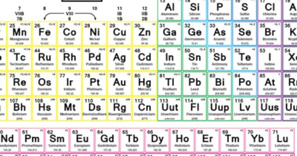 Color periodic table of the elements with charges atomic for P table with charges