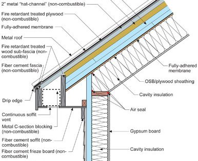 Vented Roof Constructed From Non Combustible Materials
