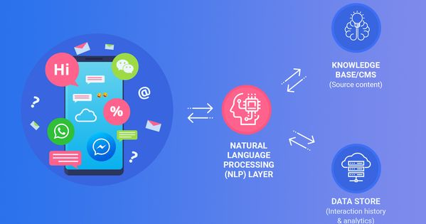 How Do A Chatbot Learn Nlp Chatbot Natural Language