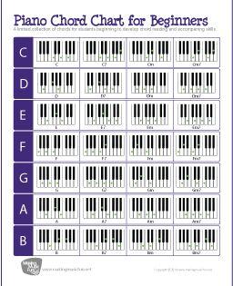 piano chord chart for beginners free piano pianos and free vanguard key wiring diagram printable 88 key piano diagram