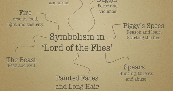 lord of the flies symbolism of objects the lord of the flies total language plus. Black Bedroom Furniture Sets. Home Design Ideas