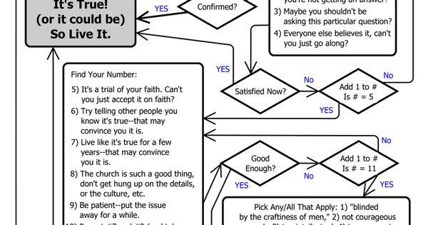 personal revelation flowchart