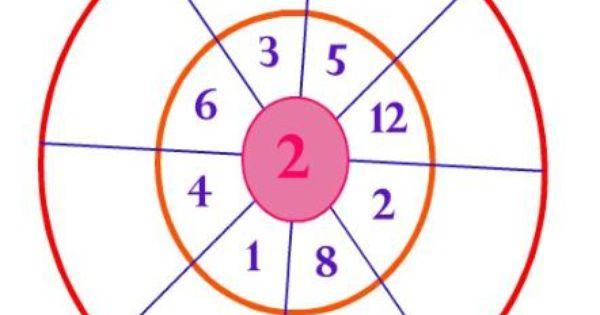 Waldorf Multiplication Wheel Template Math