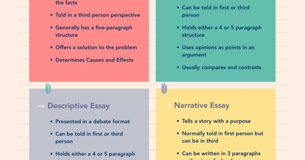 3 different types of essays