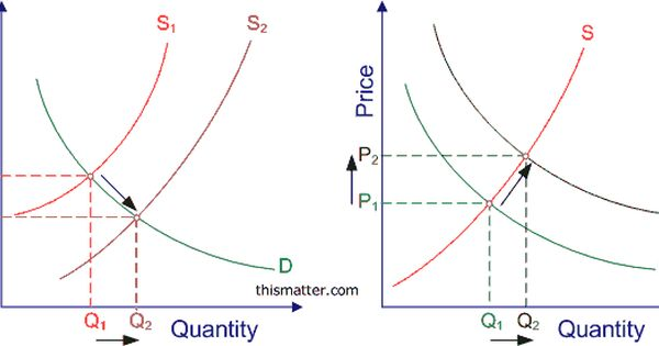 Diagrams Showing How Shifts In The Demand And Supply Curves Changes The Market Equilibrium Equilibrium Supply Demand