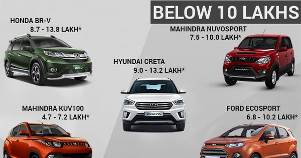 Find Out Which Is The Best Suv In India 2017 At Sagmart Get