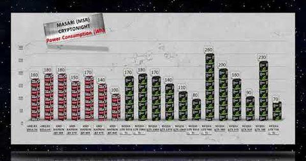 Masari mining Hashrate|Power usage AMD GPU vs NVIDIA GTX GPU