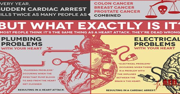 Cardiac Arrest Vs Heart Attack Not The Same Condition Scaawareness Aedssavelives Cardiac Arrest Heart Attack Cardiac