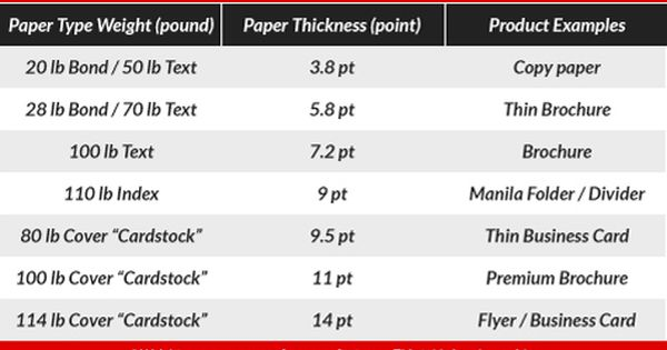 Choosing Paper Type And Knowing Paper Weight Conversions Is Tricky This Cheat Sheet Breaks It All Down Paperweight Atlantaprintin Printed Paper Paper Prints