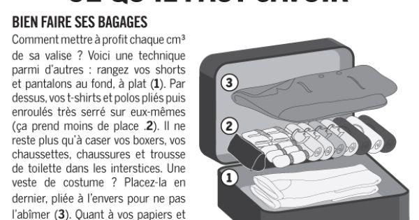 comment bien ranger sa valise pour optimiser chaque m tre carr fashion pinterest m tre. Black Bedroom Furniture Sets. Home Design Ideas