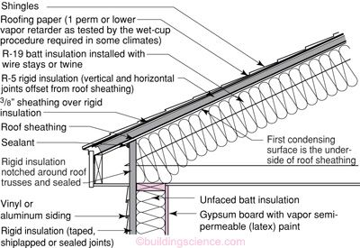 Bd012 Roof 18 Conditioned Attic Cathedralized Roofing Systems Roof Cladding Rigid Insulation