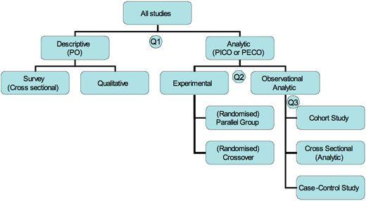 Study Design Cebm Cros Sectional Observational Dissertation