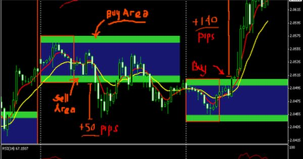 Forex Breakout Trading Strategies Spectacular Profits With This