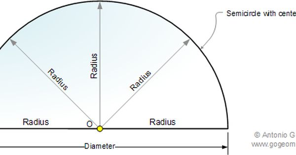 Geometry Shapes And Meaning Geometry Classes Semicircle Definition And Illustration Math Teacher Math Tutor Math Online Math