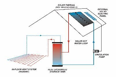 Solar Thermal Or Solar Air Heating Or Solar In Floor Radiant