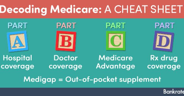 Medicare Plans Explaining Part A B C And D Bankrate Com