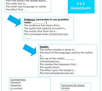 Includes Sentence Starters For Each Section Of A Pee Answer