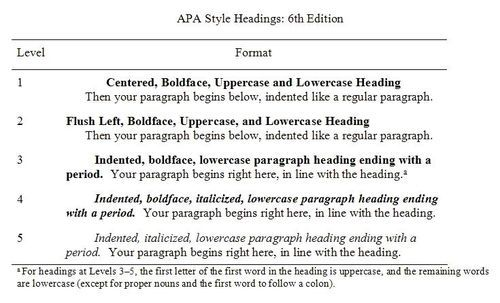 Apa Style Heading 6th Ed College Writing Do I Capitalize The Word Chapter In My Dissertation