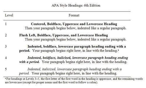 essay headings