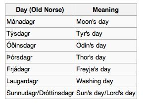Old Norse Language For The Name Of The Days Of The Week Old Norse Norse Viking Quotes