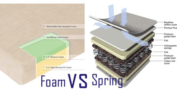 Memory Foam vs Spring Mattress What Is the Best Choice