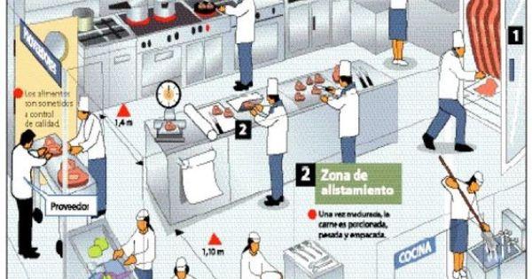 Dise o de restaurantes cocinas industriales for Decoracion de cocinas industriales