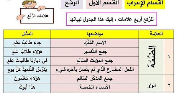 أقسام الإعراب في اللغة العربية Periodic Table Arabic Worksheets Blog