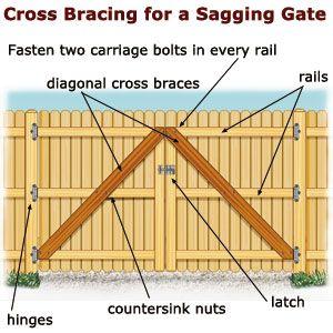 Cross Brace For Sagging Fencd Gate Repair Wooden Fence Gate Fence Gate Wood Fence Gates