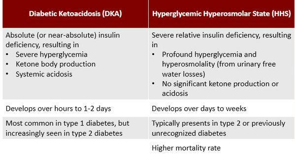 dka hhs Diabetic ketoacidosis and hyperglycemic hyperosmolar state jelena maletkovic, md, andrew drexler, md background and epidemiology diabetic ketoacidosis (dka) and the hyperglycemic hyperosmolar state (hhs) are.