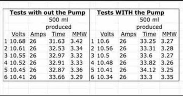 Tests With And Without A Pump Mmw Output Results Volt Ampere Test Pumps