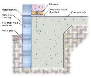 Code Regarding Slab Insulation 12 Slab Needs R10 Or R15 With Hydro Heat Slab Insulation Slab Rigid Insulation