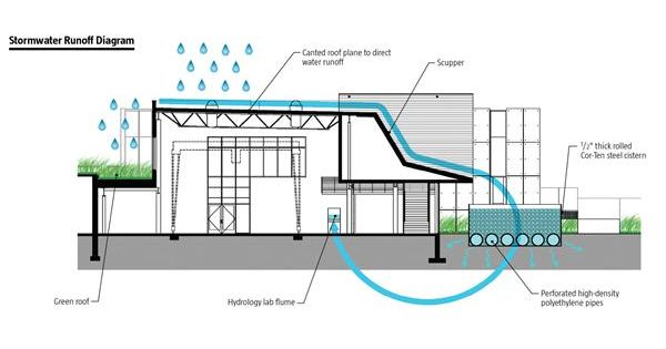 Stormwater Runoff Diagram | Sustaining It | Pinterest ...