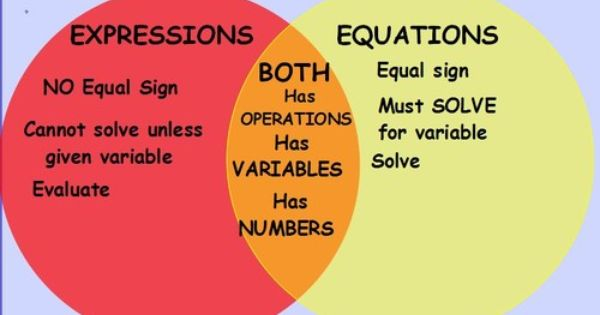 Pin By Purple S Life On Math Equations Math Equals Sign