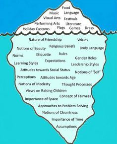 The Iceberg Model Of Culture Teaching Culture Social Justice Education Teaching Geography