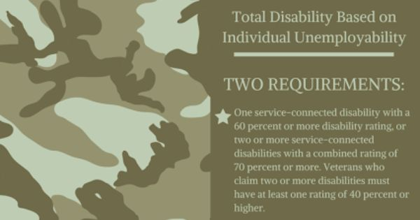 Pin By Marcari Russotto Spencer Balaban On Veterans Disability